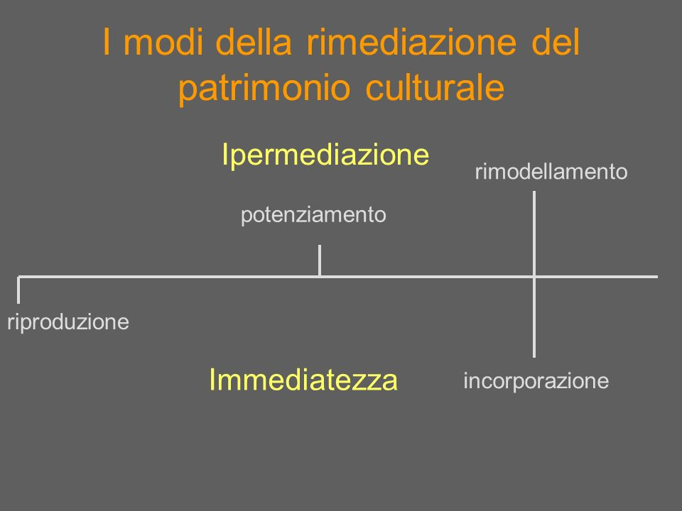I modi della rimediazione del patrimonio culturale Ipermediazione Immediatezza riproduzione potenziamento rimodellamento incorporazione