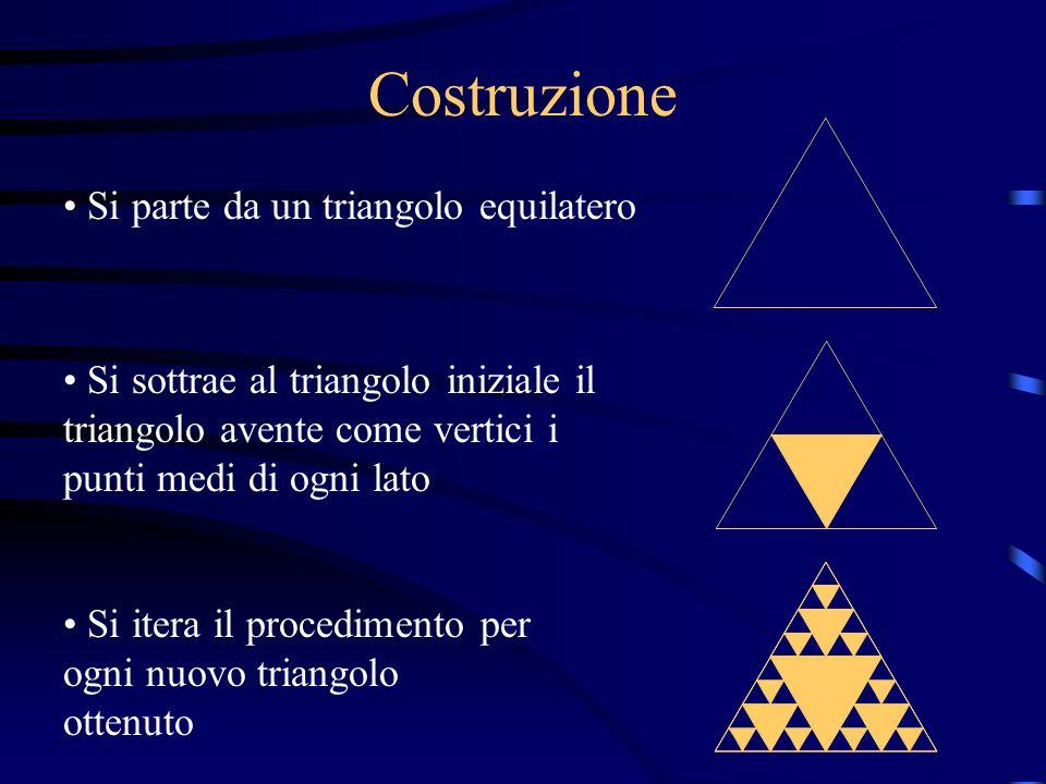 Costruzione Si parte da un triangolo equilatero Si sottrae al triangolo iniziale il triangolo avente come vertici i punti medi di ogni lato Si itera il procedimento per ogni nuovo triangolo ottenuto