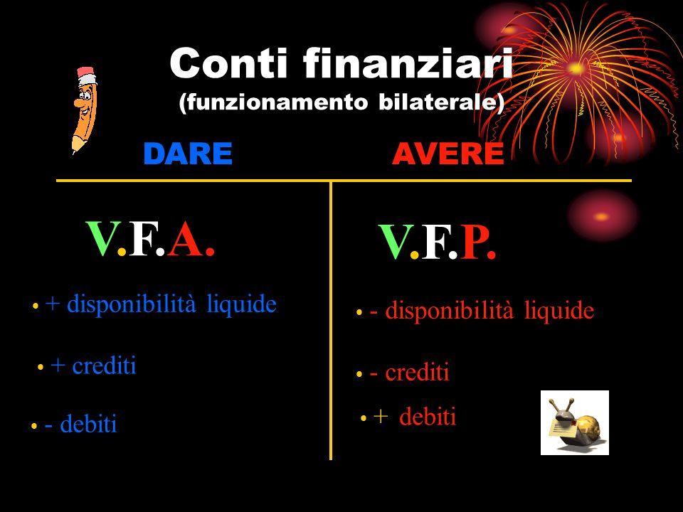 Conti finanziari (funzionamento bilaterale) DAREAVERE V.F.A. V.F.P. + crediti - debiti - disponibilità liquide - crediti + debiti + disponibilità liqu