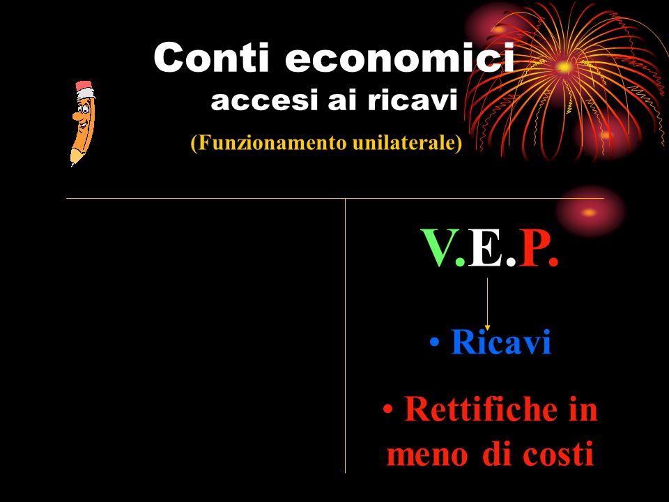 Conti economici accesi ai ricavi (Funzionamento unilaterale) V.E.P. Ricavi Rettifiche in meno di costi