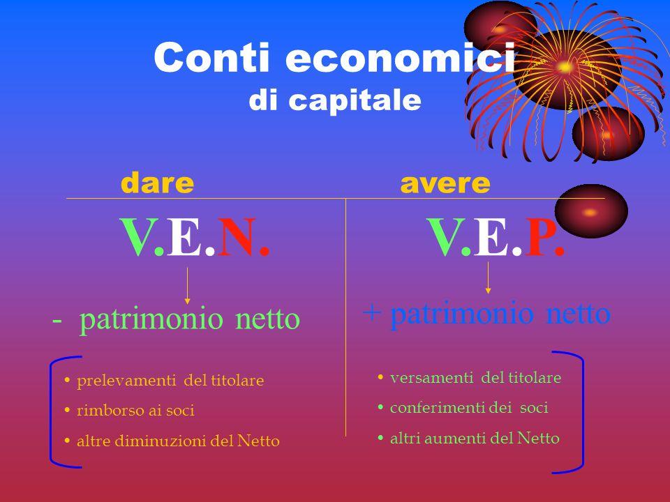 Conti economici di capitale V.E.P. dareavere + patrimonio netto V.E.N. - patrimonio netto prelevamenti del titolare rimborso ai soci altre diminuzioni