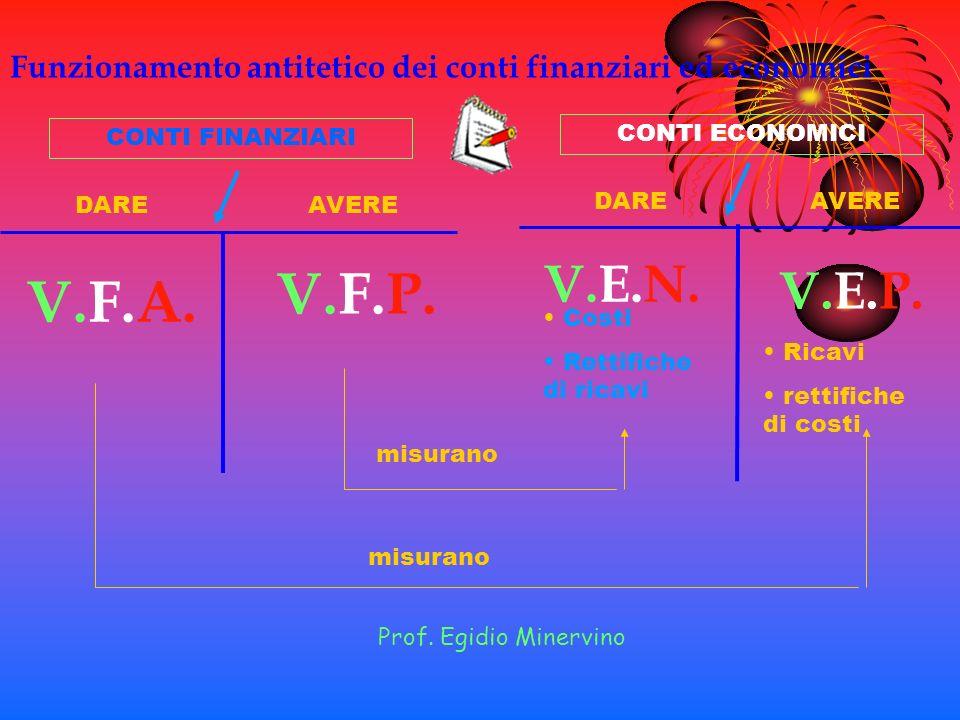 V.F.A. V.F.P. DARE AVERE V.E.N. V.E.P. Costi Rettifiche di ricavi Ricavi rettifiche di costi misurano CONTI FINANZIARI CONTI ECONOMICI Funzionamento a