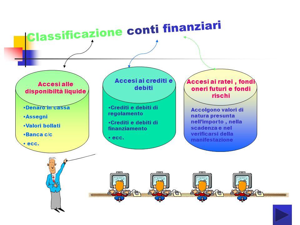 Alcuni esempi di conti finanziari Disponibilità liquide Denaro in cassa Assegni Valori bollati Banche c/c C/c postali Crediti e debiti Crediti v/ clienti Cambiali attive Iva ns.