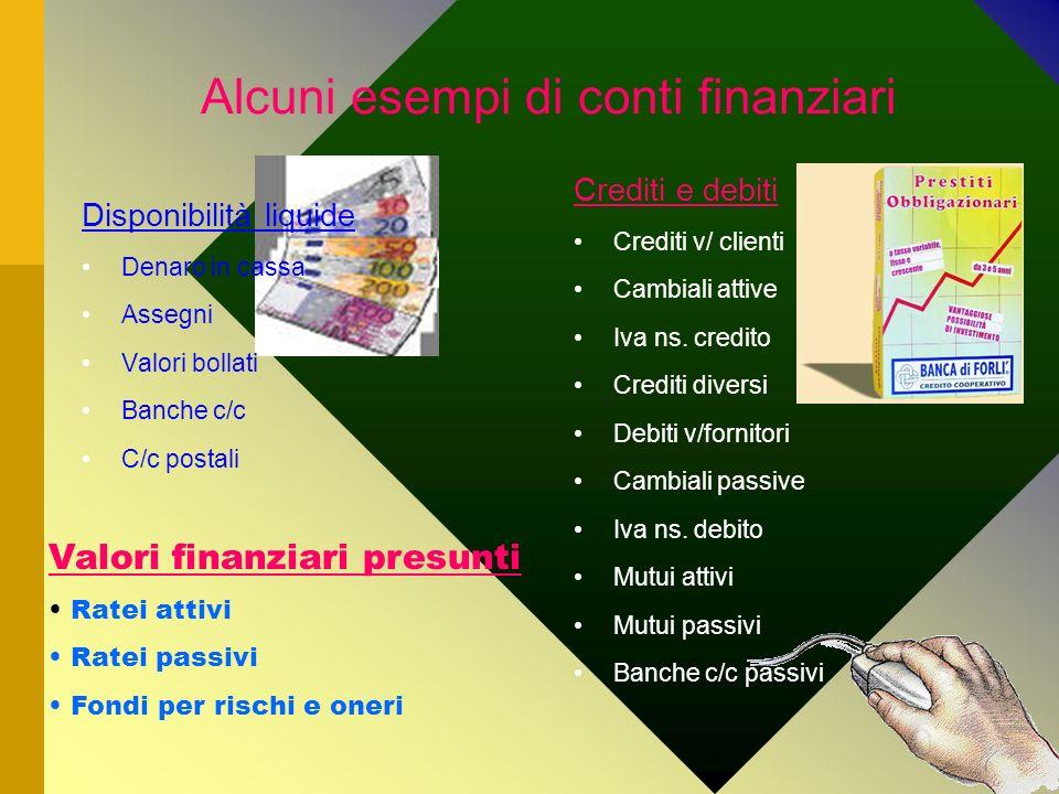 Alcuni esempi di conti finanziari Disponibilità liquide Denaro in cassa Assegni Valori bollati Banche c/c C/c postali Crediti e debiti Crediti v/ clie