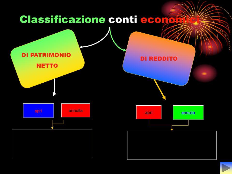 Classificazione conti economici DI REDDITO DI PATRIMONIO NETTO