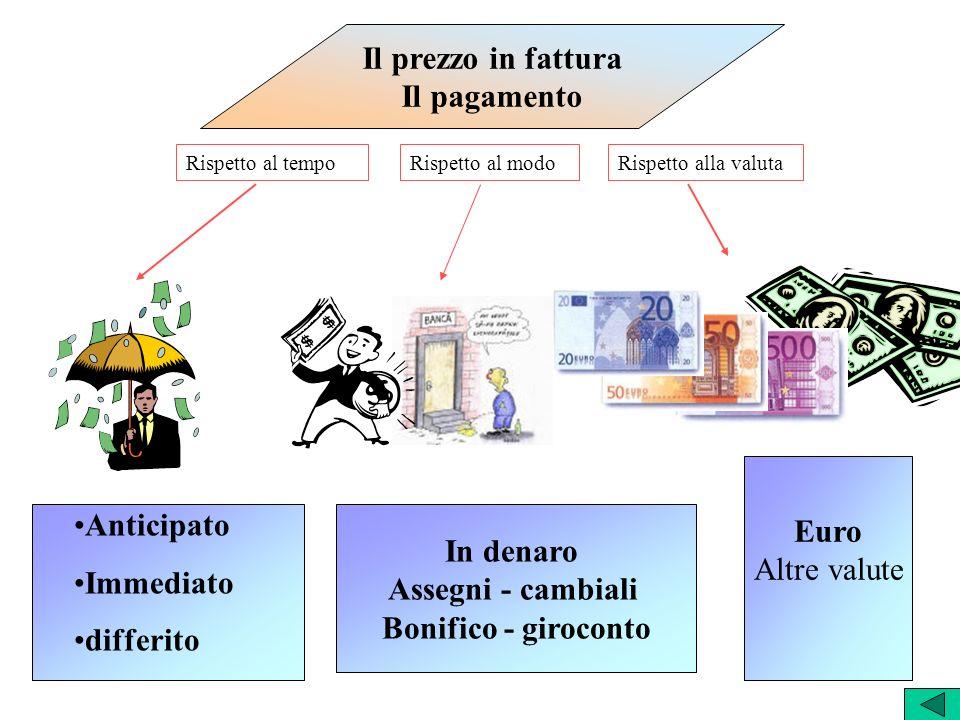 Il prezzo in fattura Il pagamento Anticipato Immediato differito In denaro Assegni - cambiali Bonifico - giroconto Euro Altre valute Rispetto al tempo
