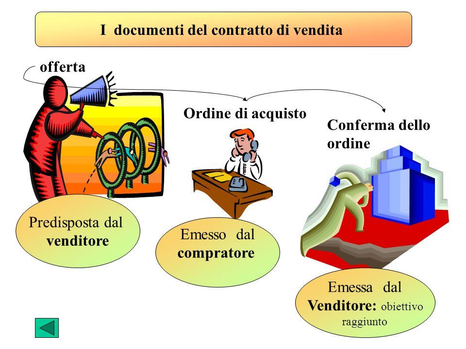 I documenti del contratto di vendita offerta Ordine di acquisto Conferma dello ordine Predisposta dal venditore Emesso dal compratore Emessa dal Vendi