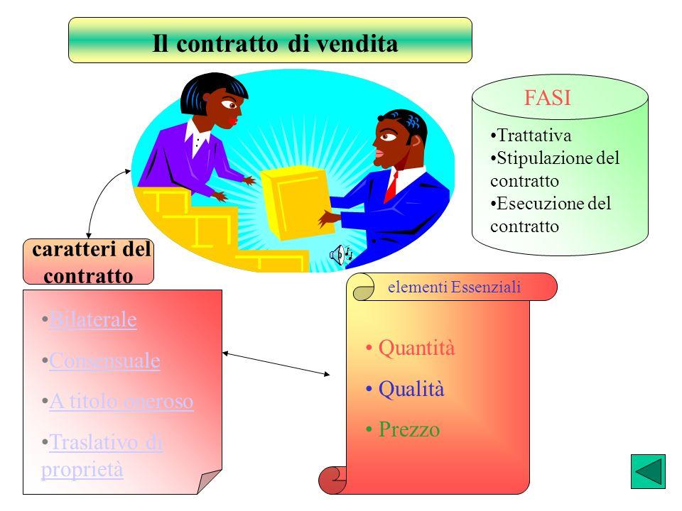 Contraente AContraente B CONTRATTO BILATERALE CONTRATTO STIPULATO TRA DUE PARTI CONTRAENTI ( VENDITORE E COMPRATORE ) CHE ASSUMONO OBBLIGHI RECIPROCI Venditore Compratore Obblighi Consegna della merce Garanzia dallevizione Garanzia per vizi e difetti occulti Ritiro della merce Pagamento del prezzo