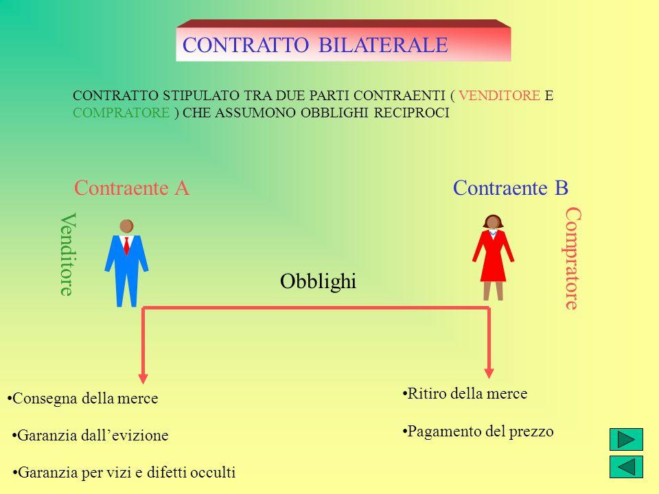 Contraente AContraente B CONTRATTO BILATERALE CONTRATTO STIPULATO TRA DUE PARTI CONTRAENTI ( VENDITORE E COMPRATORE ) CHE ASSUMONO OBBLIGHI RECIPROCI