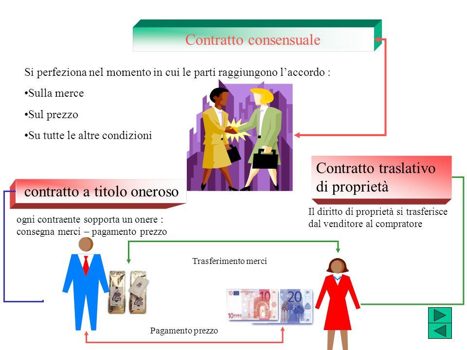 Contratto consensuale Si perfeziona nel momento in cui le parti raggiungono laccordo : Sulla merce Sul prezzo Su tutte le altre condizioni contratto a