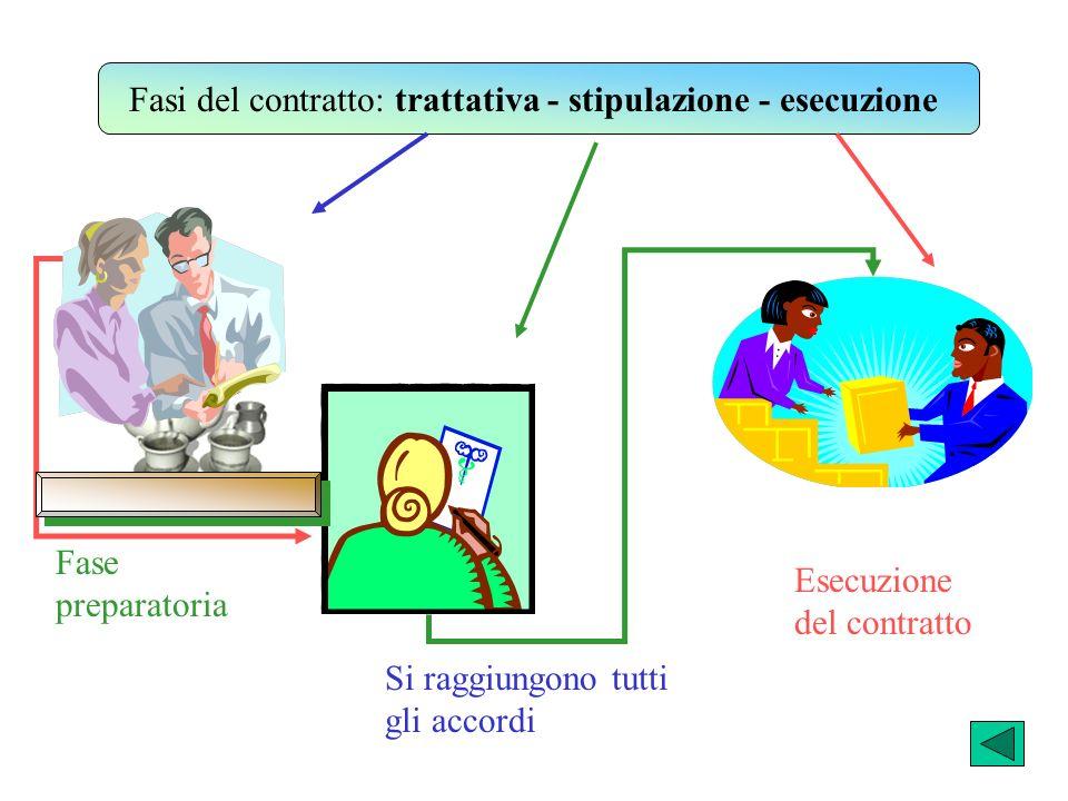 Fasi del contratto: trattativa - stipulazione - esecuzione Fase preparatoria Si raggiungono tutti gli accordi Esecuzione del contratto