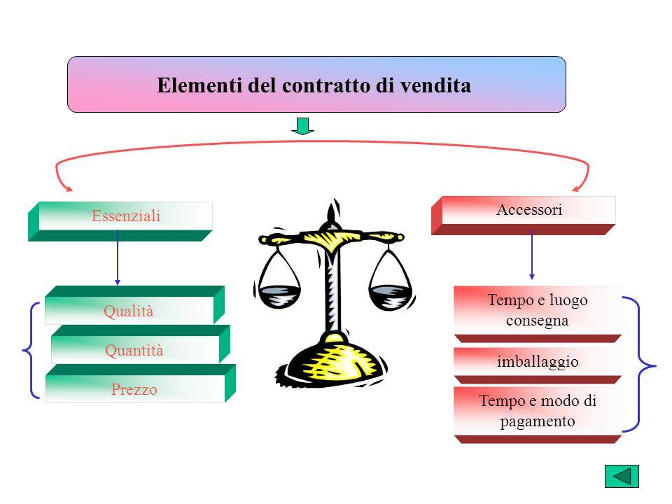 Elementi del contratto di vendita Essenziali Accessori Qualità Quantità Prezzo Tempo e luogo consegna imballaggio Tempo e modo di pagamento