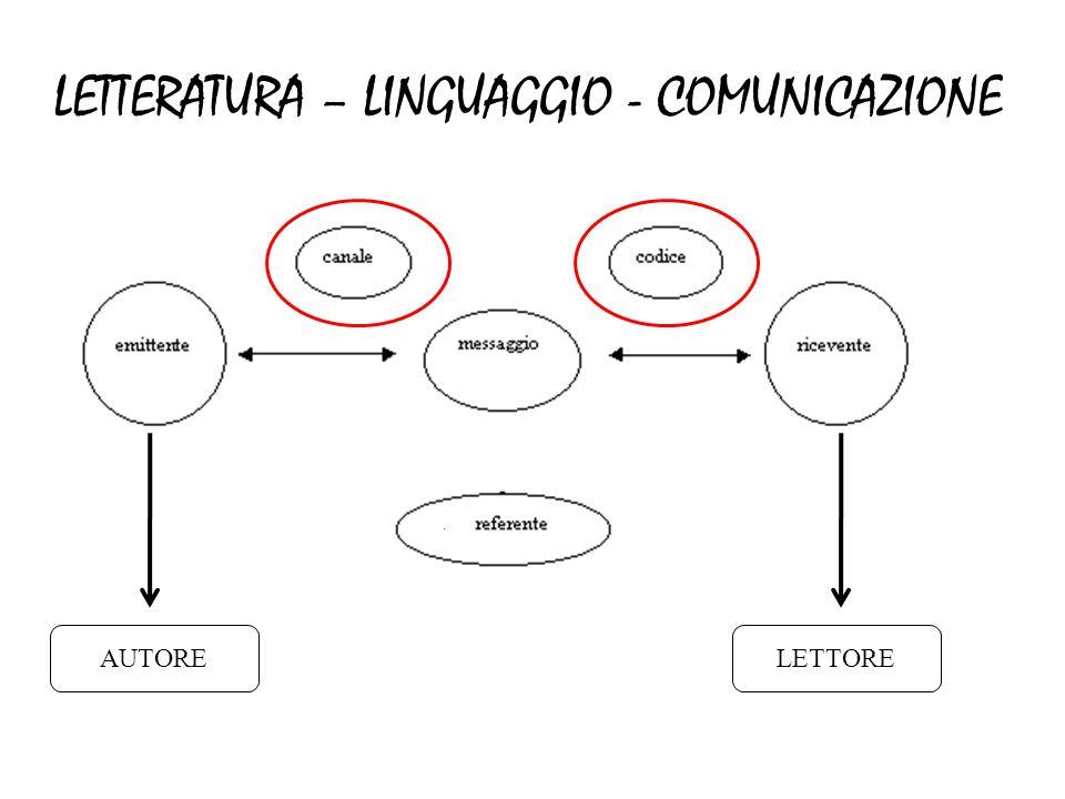 LETTERATURA – LINGUAGGIO - COMUNICAZIONE AUTORELETTORE