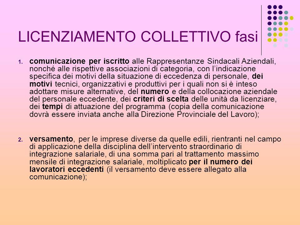 LICENZIAMENTO COLLETTIVO fasi 1. comunicazione per iscritto alle Rappresentanze Sindacali Aziendali, nonché alle rispettive associazioni di categoria,