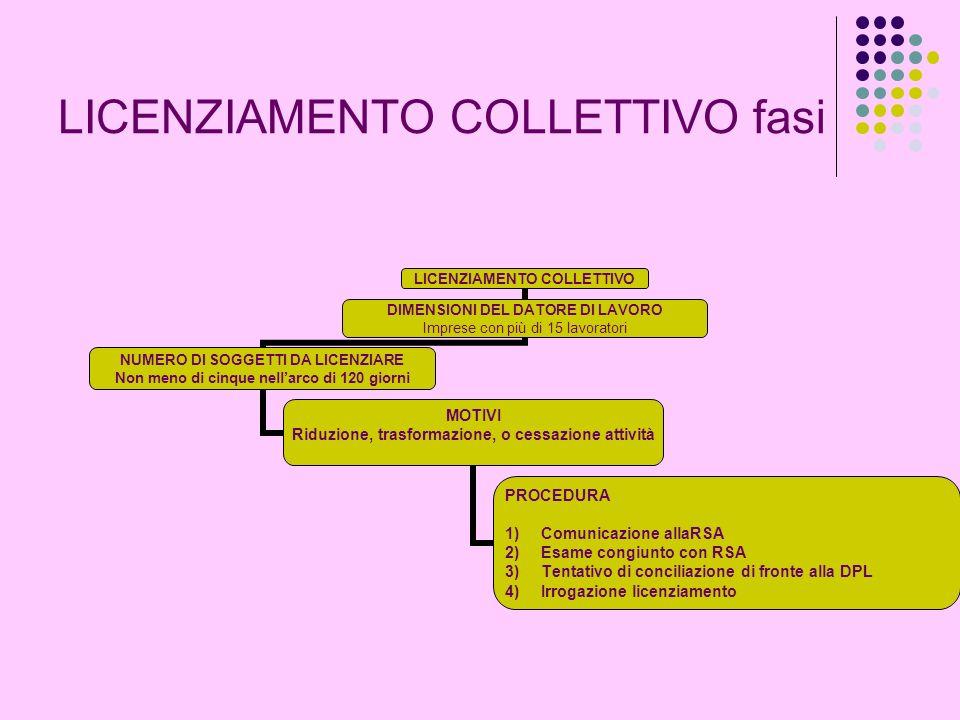 LICENZIAMENTO COLLETTIVO fasi LICENZIAMENTO COLLETTIVO DIMENSIONI DEL DATORE DI LAVORO Imprese con più di 15 lavoratori NUMERO DI SOGGETTI DA LICENZIA