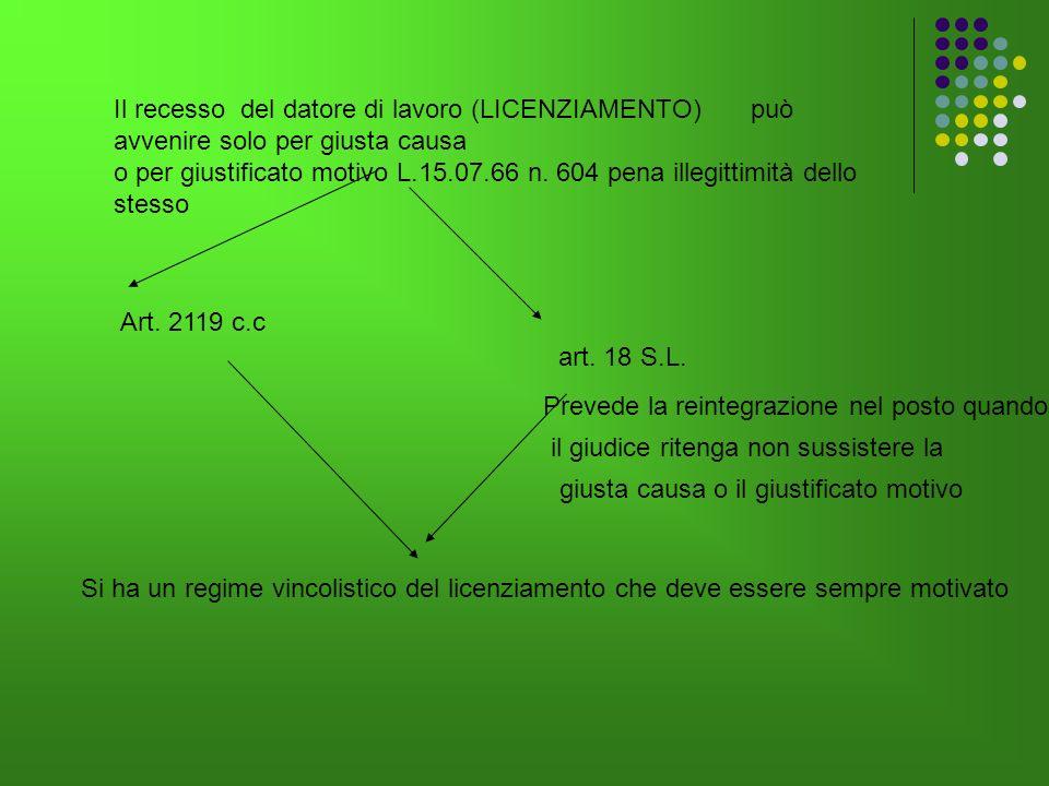 Il recesso del datore di lavoro (LICENZIAMENTO) può avvenire solo per giusta causa o per giustificato motivo L.15.07.66 n. 604 pena illegittimità dell