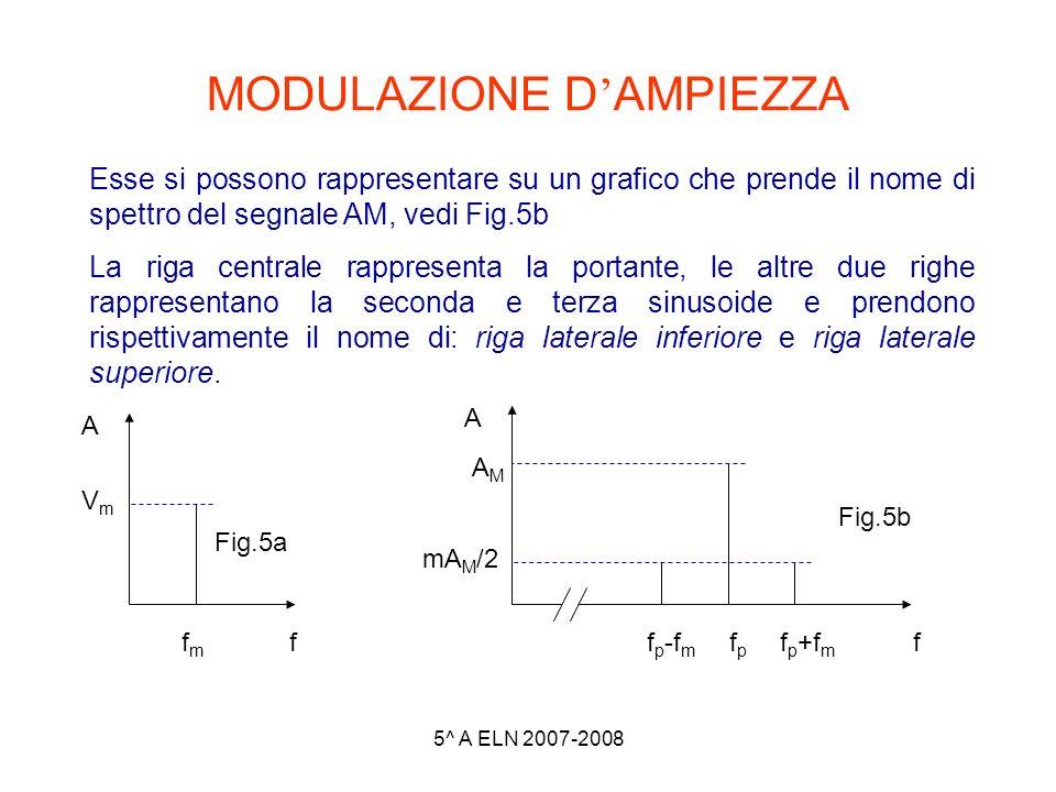 5^ A ELN 2007-2008 MODULAZIONE D AMPIEZZA Esse si possono rappresentare su un grafico che prende il nome di spettro del segnale AM, vedi Fig.5b La rig