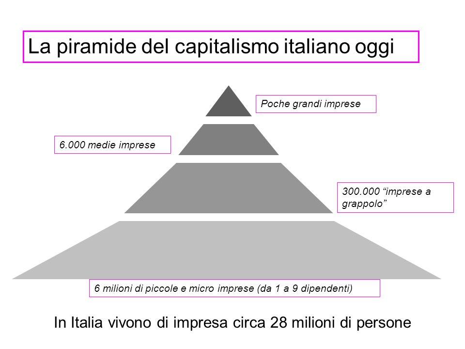 La piramide del capitalismo italiano oggi Poche grandi imprese 6.000 medie imprese 300.000 imprese a grappolo 6 milioni di piccole e micro imprese (da