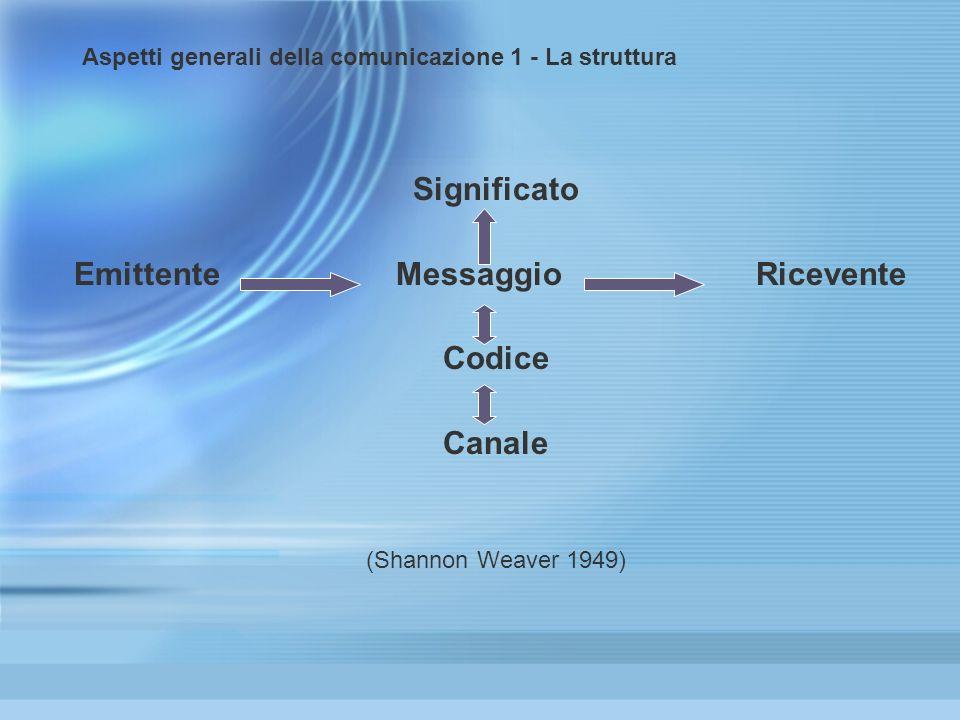 Aspetti generali della comunicazione 1 - La struttura Significato Emittente Messaggio Ricevente Codice Canale (Shannon Weaver 1949) Significato Emitte