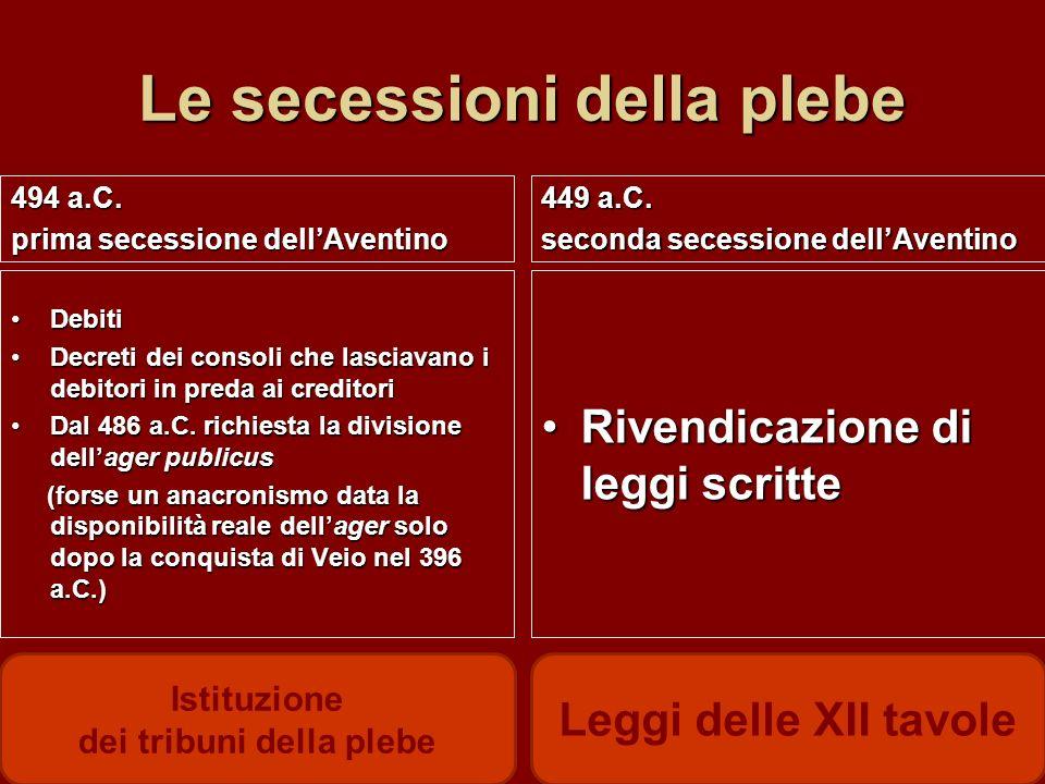 Le secessioni della plebe 494 a.C. prima secessione dellAventino 449 a.C. seconda secessione dellAventino Debiti Decreti dei consoli che lasciavano i