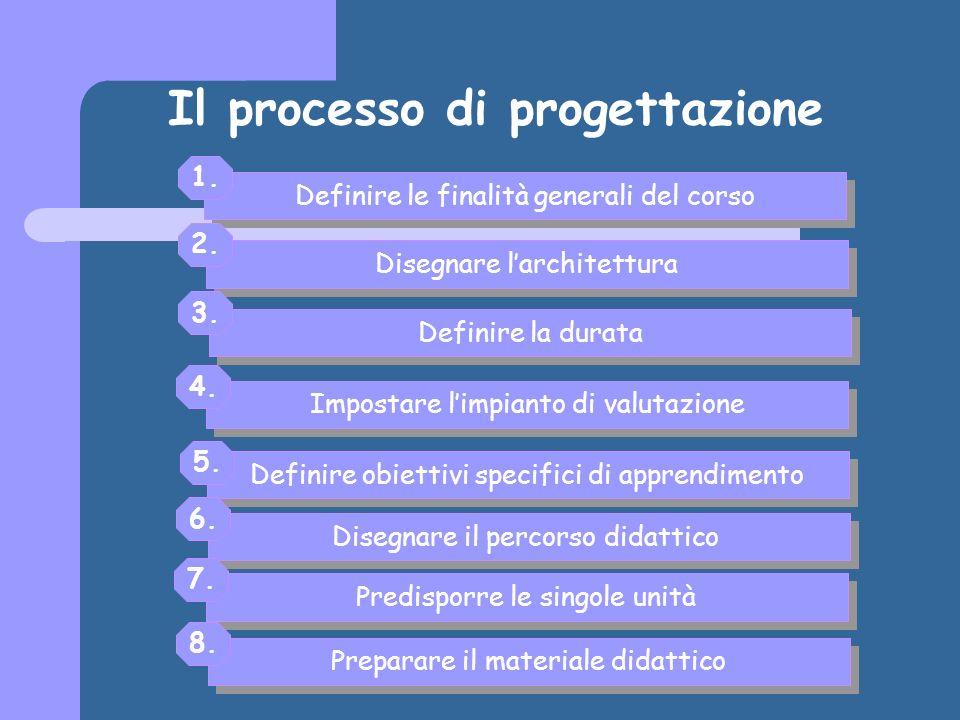 Il processo di progettazione Definire le finalità generali del corso Definire obiettivi specifici di apprendimento Disegnare larchitettura Impostare limpianto di valutazione Definire la durata Disegnare il percorso didattico 1.