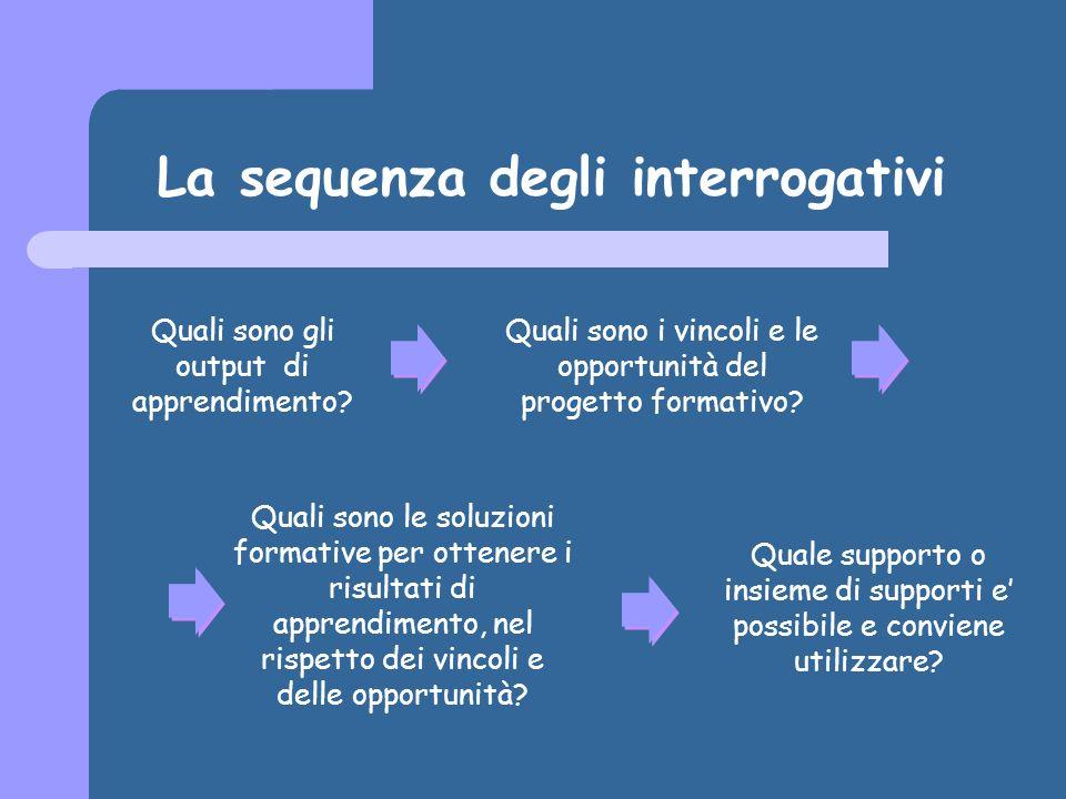 La sequenza degli interrogativi Quali sono gli output di apprendimento.