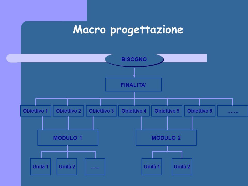 Macro progettazione FINALITA Obiettivo 1Obiettivo 2Obiettivo 3Obiettivo 4Obiettivo 5Obiettivo 6…….