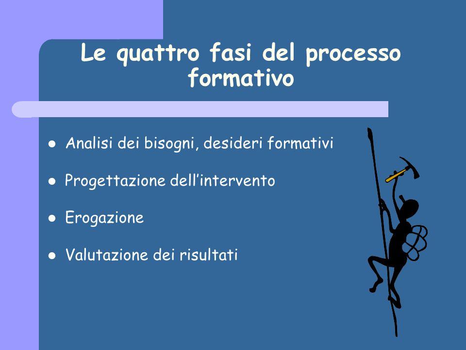 Le sette fasi del processo formativo Restituzione al committente Nascita della committenza Erogazione Analisi sul campo e macro-progettazione Micro-progettazione Ridefinizione della committenza Verifica dei risultati 1.