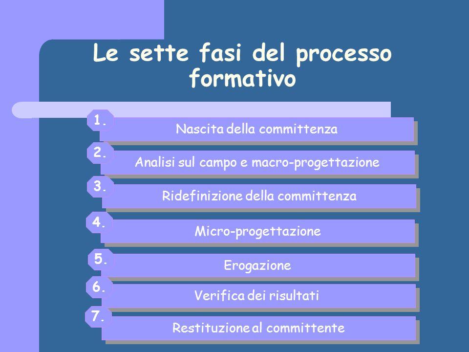 Analisi sul campo Fattori organizzativi: utilità dellintervento; aree non formative su cui intervenire.