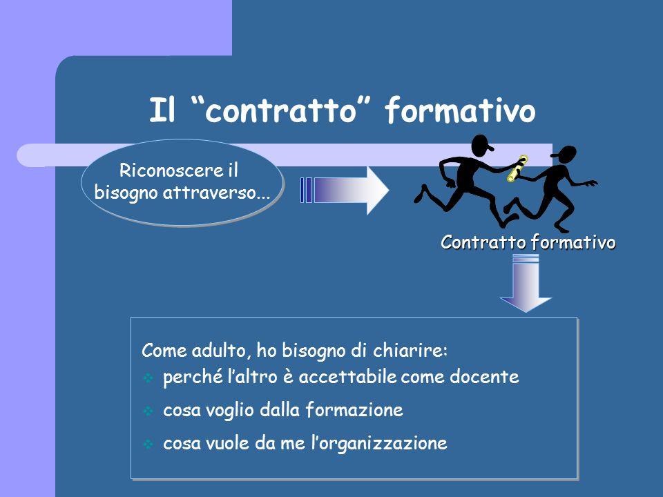 Progettare la formazione Il progetto di un Percorso Formativo è una sequenza razionale di Moduli che ha come scopo il trasferimento dellinsieme di competenze necessarie alle persone per il cambiamento