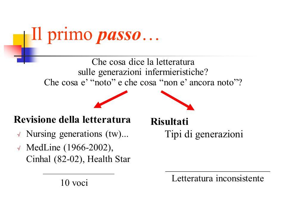 Il primo passo… Revisione della letteratura Nursing generations (tw)... MedLine (1966-2002), Cinhal (82-02), Health Star ____________________ 10 voci