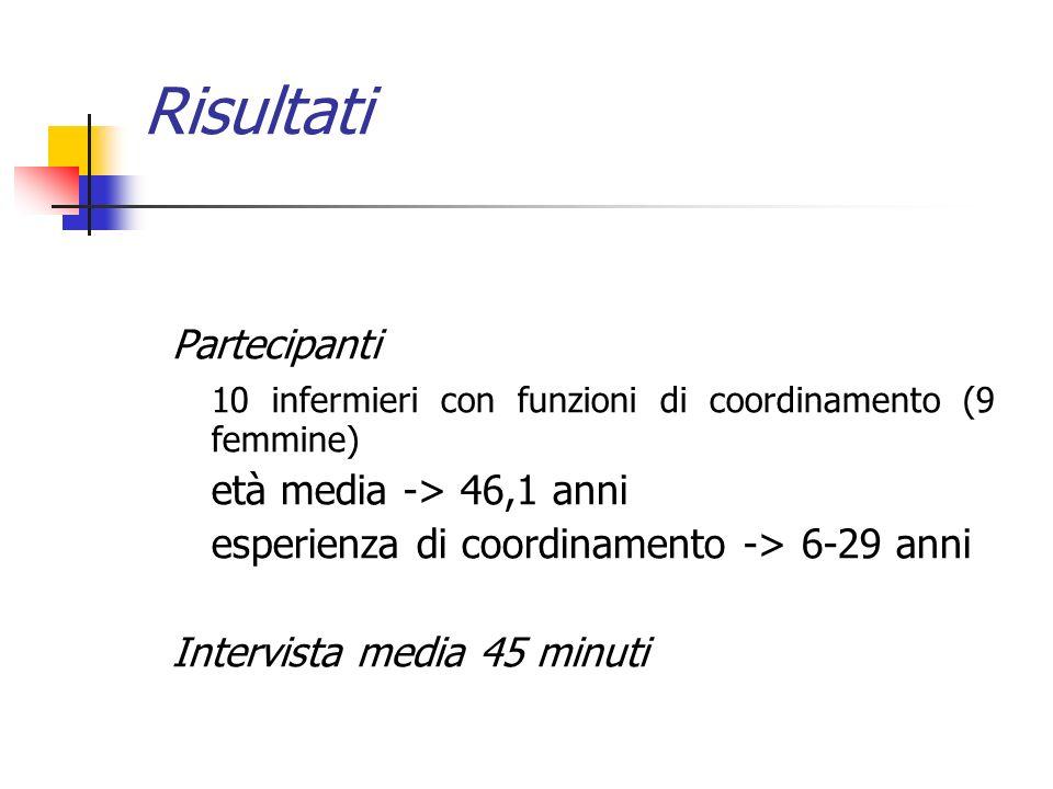 Partecipanti 10 infermieri con funzioni di coordinamento (9 femmine) età media -> 46,1 anni esperienza di coordinamento -> 6-29 anni Intervista media