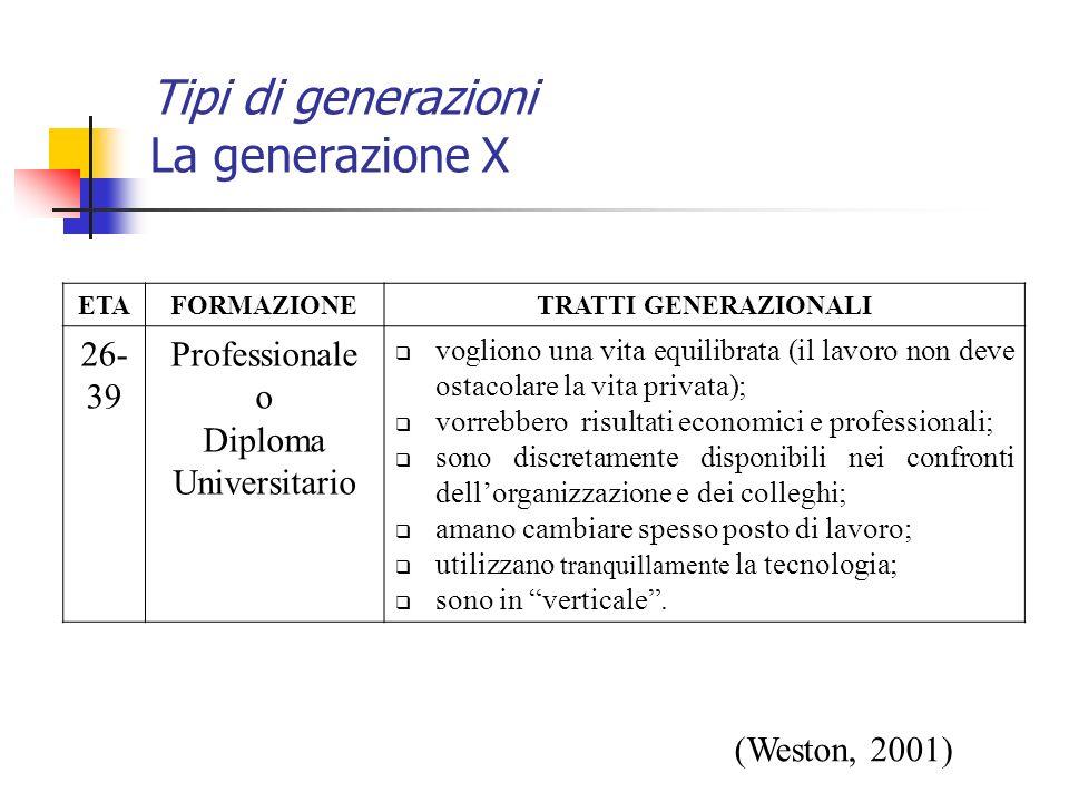 ETAFORMAZIONETRATTI GENERAZIONALI 26- 39 Professionale o Diploma Universitario vogliono una vita equilibrata (il lavoro non deve ostacolare la vita pr
