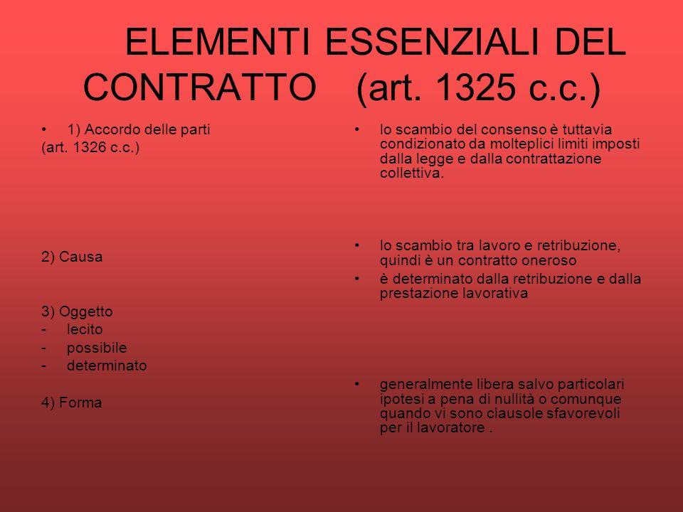 ELEMENTI ESSENZIALI DEL CONTRATTO (art. 1325 c.c.) 1) Accordo delle parti (art. 1326 c.c.) 2) Causa 3) Oggetto -lecito -possibile -determinato 4) Form