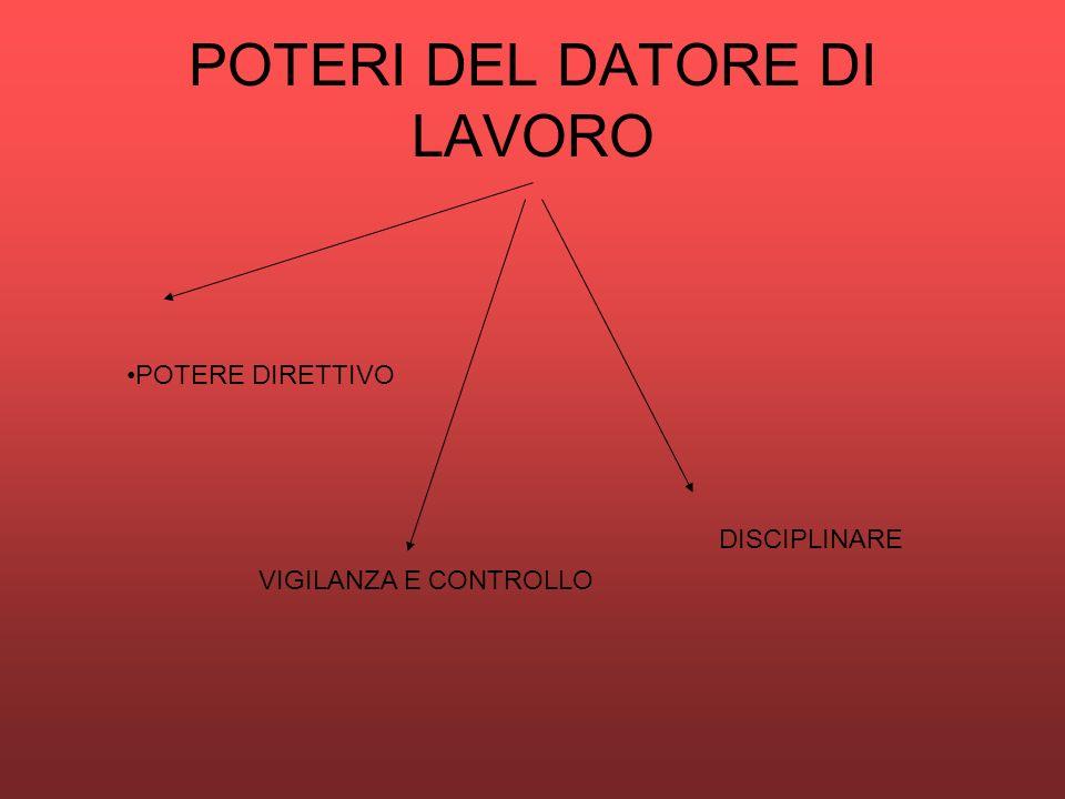POTERI DEL DATORE DI LAVORO POTERE DIRETTIVO VIGILANZA E CONTROLLO DISCIPLINARE