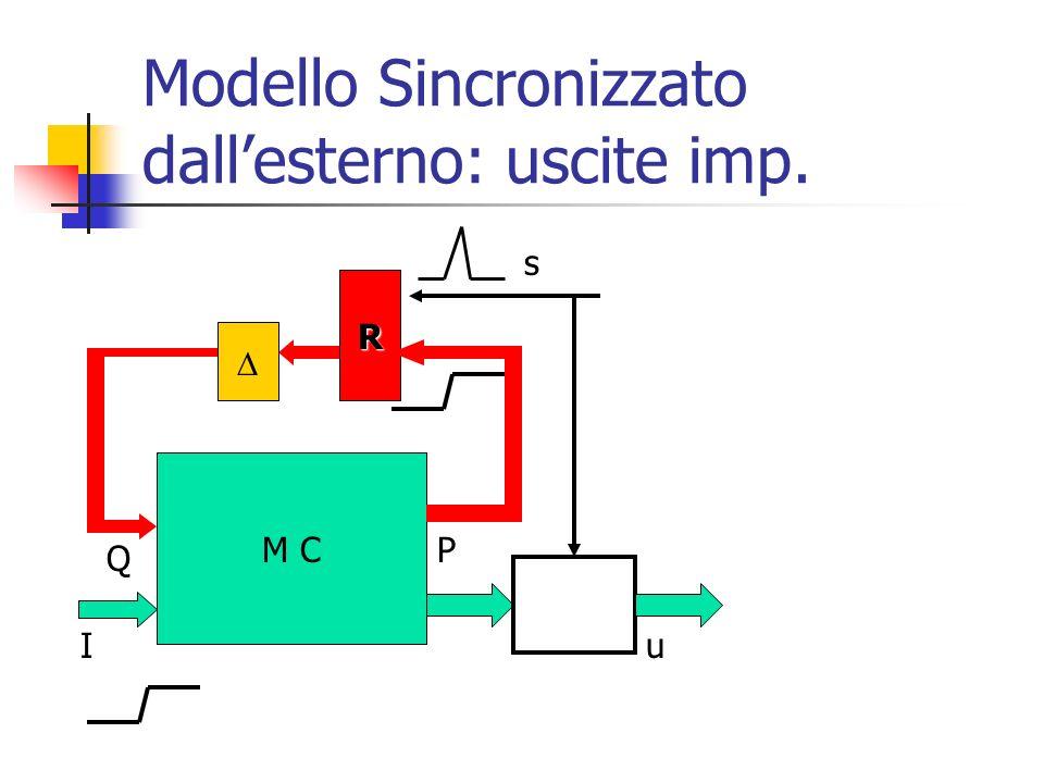 Modello Sincronizzato dallesterno: uscite imp. M C Iu P Q R s
