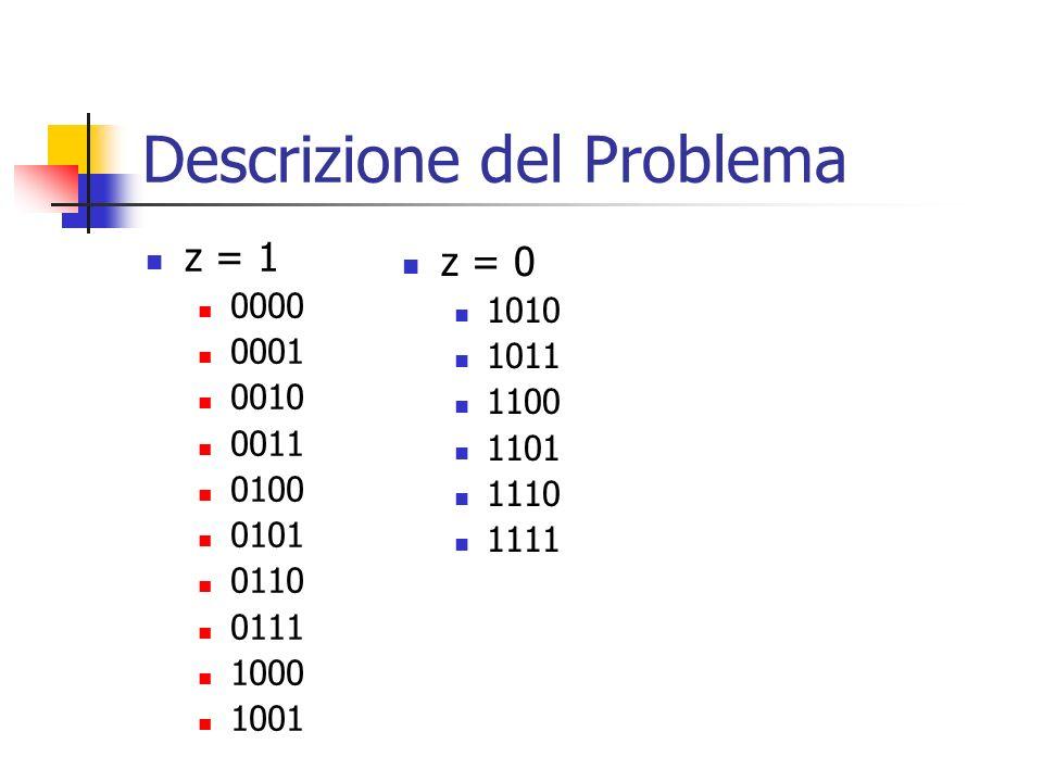 Descrizione del Problema z = 1 0000 0001 0010 0011 0100 0101 0110 0111 1000 1001 z = 0 1010 1011 1100 1101 1110 1111