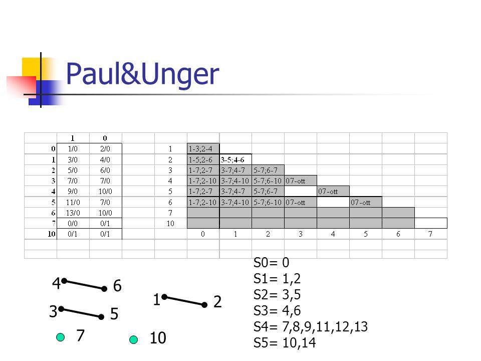 Paul&Unger 4 6 3 5 1 2 S0= 0 S1= 1,2 S2= 3,5 S3= 4,6 S4= 7,8,9,11,12,13 S5= 10,14 7 10