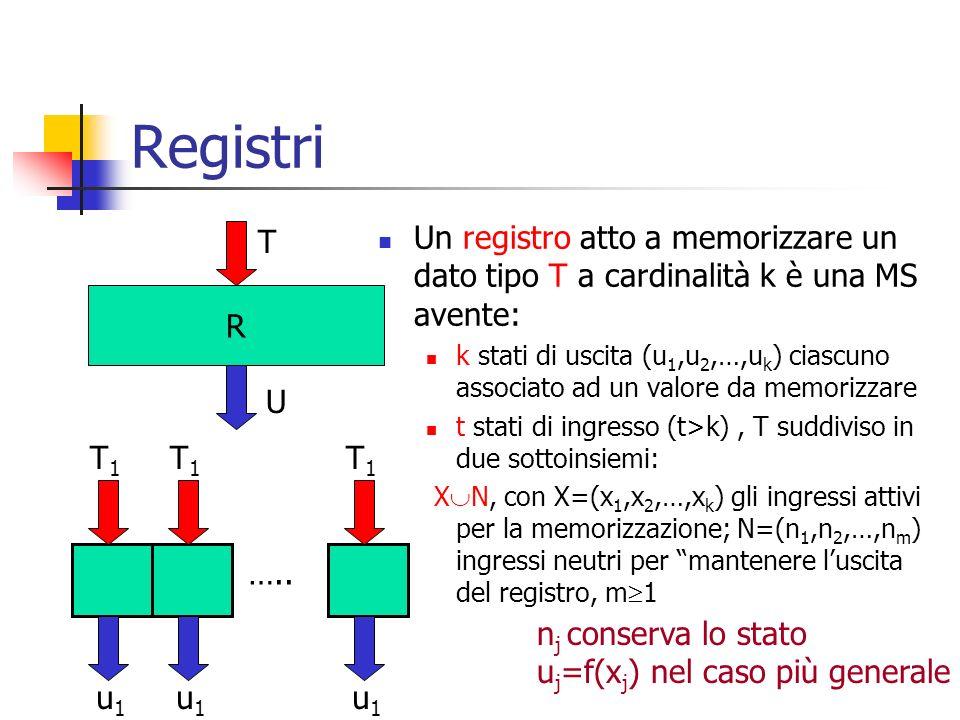 Registri Un registro atto a memorizzare un dato tipo T a cardinalità k è una MS avente: k stati di uscita (u 1,u 2,…,u k ) ciascuno associato ad un va