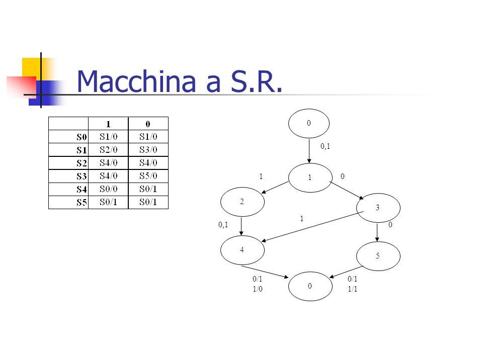 Macchina a S.R. 0 1 0,1 2 3 10 5 0 0 0/1 1/1 4 1 0,1 0/1 1/0