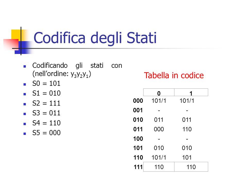 Codifica degli Stati Codificando gli stati con (nellordine: y 3 y 2 y 1 ) S0 = 101 S1 = 010 S2 = 111 S3 = 011 S4 = 110 S5 = 000 000101/1 001-- 010011