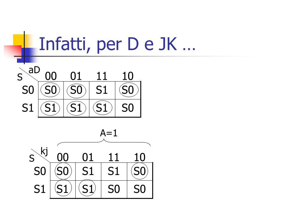 Infatti, per D e JK … S0S1 S0S1S0 10110100 aD S S0 S1 S0S1 S0 10110100 kj S A=1