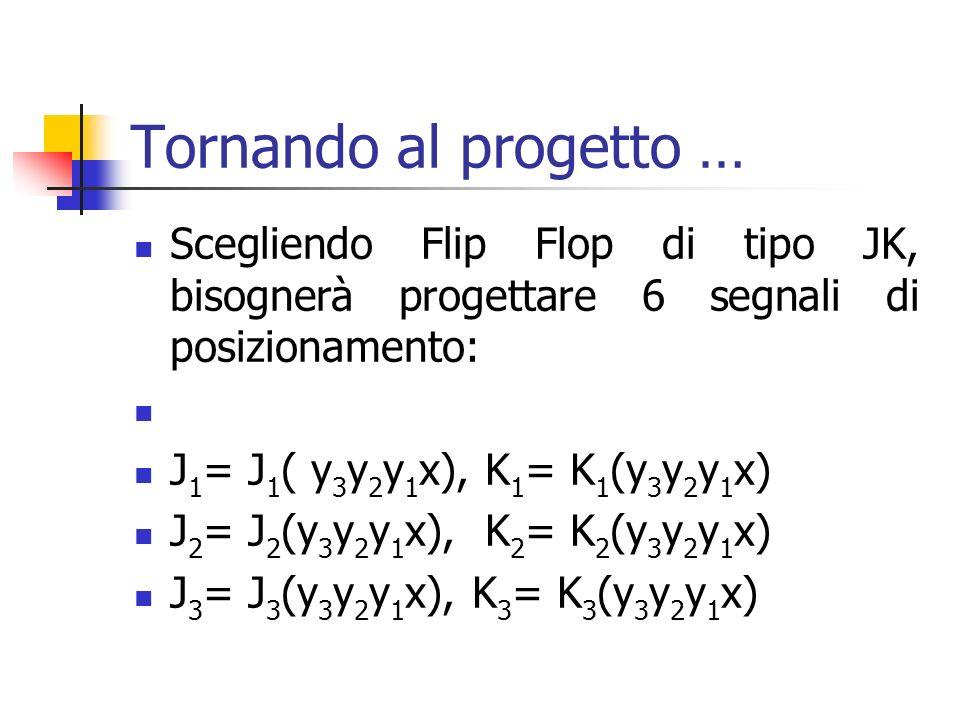 Tornando al progetto … Scegliendo Flip Flop di tipo JK, bisognerà progettare 6 segnali di posizionamento: J 1 = J 1 ( y 3 y 2 y 1 x), K 1 = K 1 (y 3 y