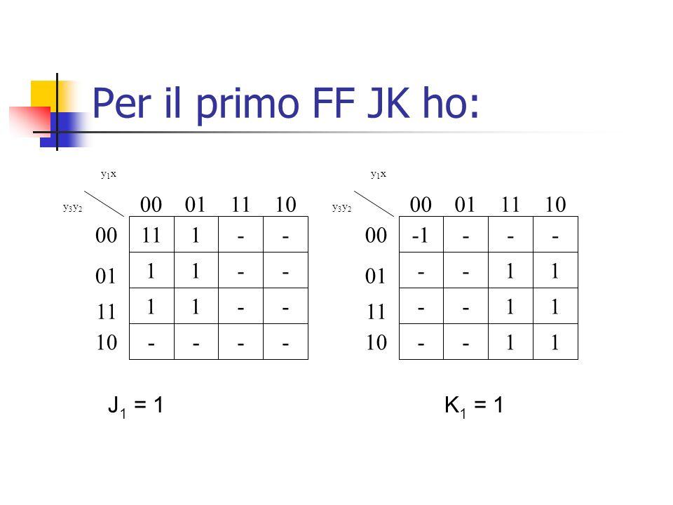 Per il primo FF JK ho: 111-- 11-- 11-- ---- y1xy1x y3y2y3y2 00 01 11 10 00011110 --- --11 --11 --11 y1xy1x y3y2y3y2 00 01 11 10 00011110 J 1 = 1K 1 =