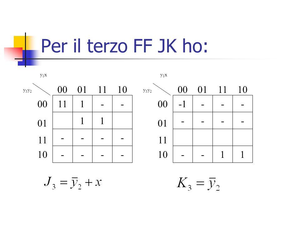 Per il terzo FF JK ho: 111-- 11 ---- ---- y1xy1x y3y2y3y2 00 01 11 10 00011110 --- ---- --11 y1xy1x y3y2y3y2 00 01 11 10 00011110