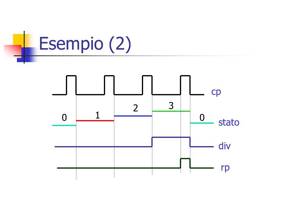 Esempio (2) 0 1 2 3 0 rp div stato cp