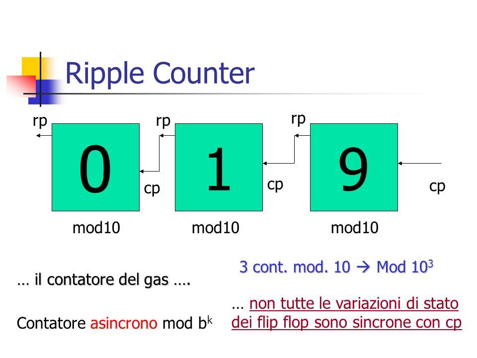 Ripple Counter 91 0 mod10 cp rp cp … il contatore del gas …. 3 cont. mod. 10 Mod 10 3 Contatore asincrono mod b k … non tutte le variazioni di stato d