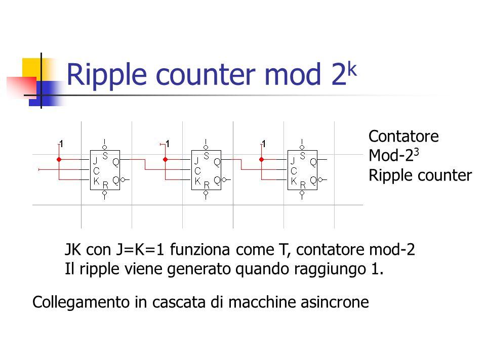 Ripple counter mod 2 k JK con J=K=1 funziona come T, contatore mod-2 Il ripple viene generato quando raggiungo 1. Contatore Mod-2 3 Ripple counter Col