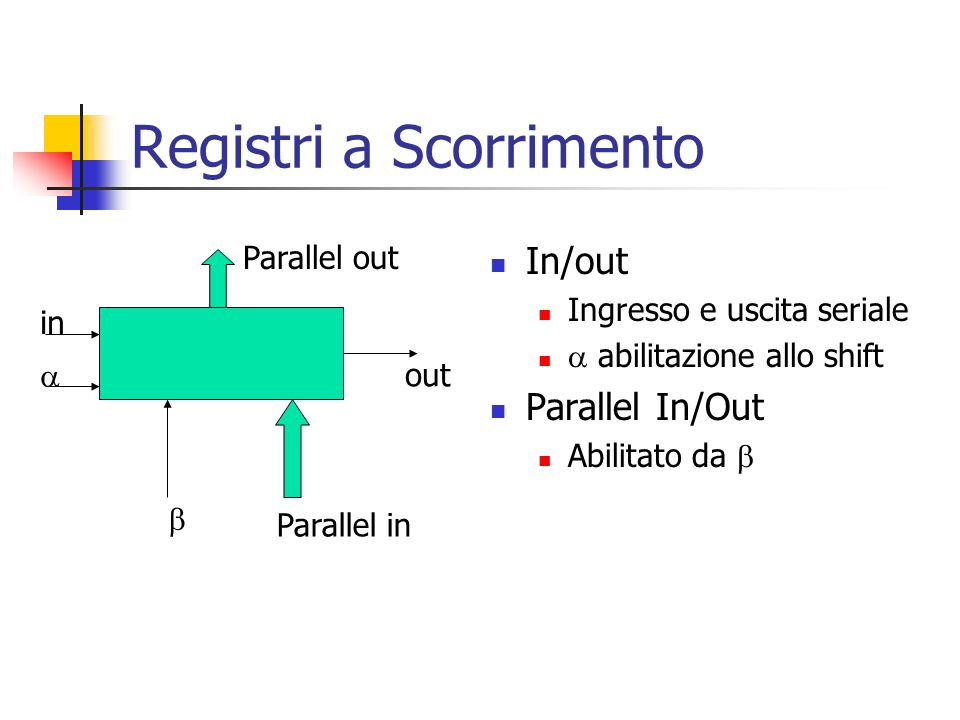 Registri a Scorrimento In/out Ingresso e uscita seriale abilitazione allo shift Parallel In/Out Abilitato da in Parallel in out Parallel out