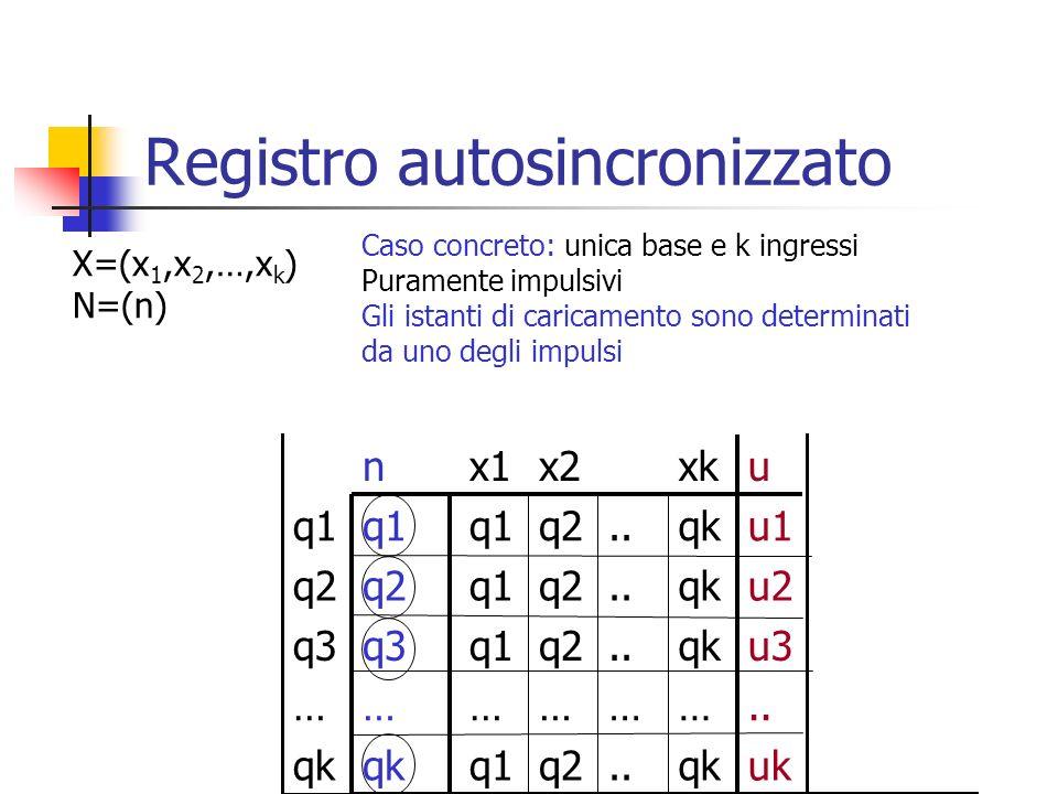 Registro autosincronizzato X=(x 1,x 2,…,x k ) N=(n) Caso concreto: unica base e k ingressi Puramente impulsivi Gli istanti di caricamento sono determi